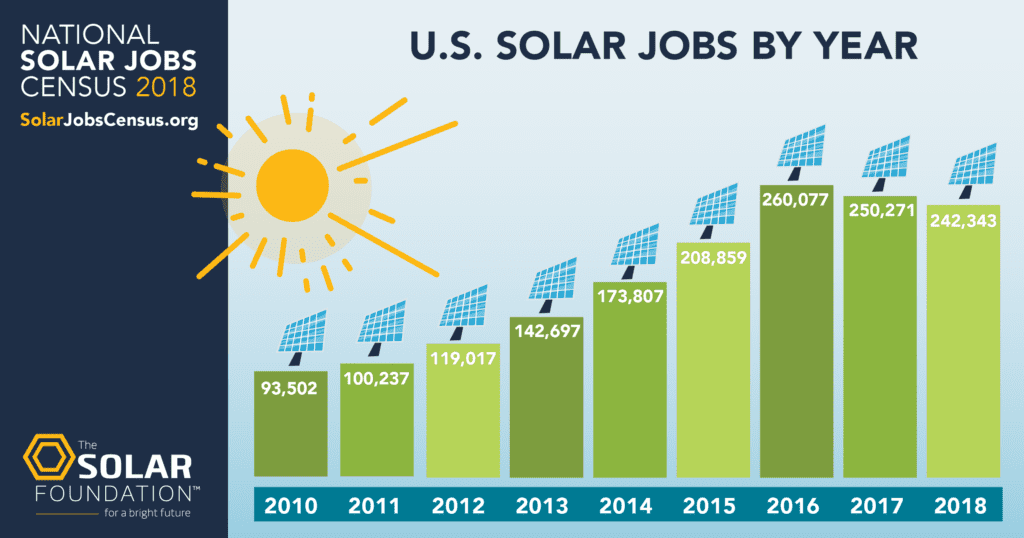 graph of US solar jobs by year