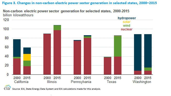 Changes in non-carbon power.