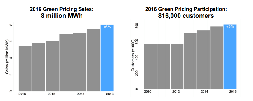 Green pricing sales and customers.