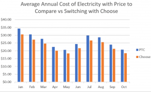 annual electric cost