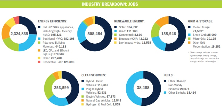 clean energy jobs breakdown