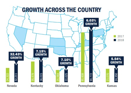 top 5 states for percent job growth