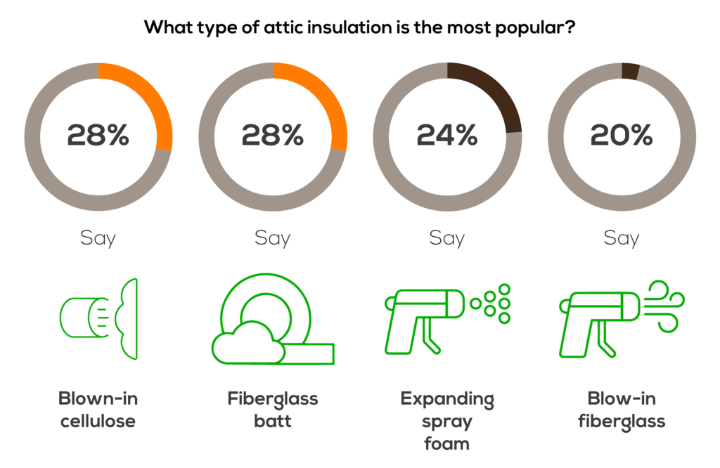 The most popular types of indoor insulation.