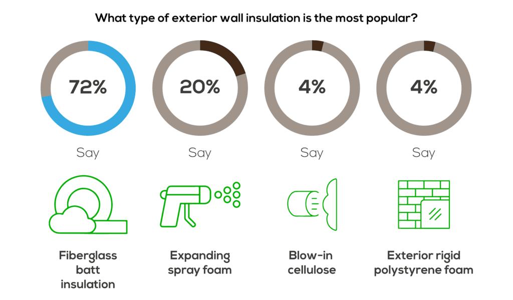 Popular exterior wall insulation.