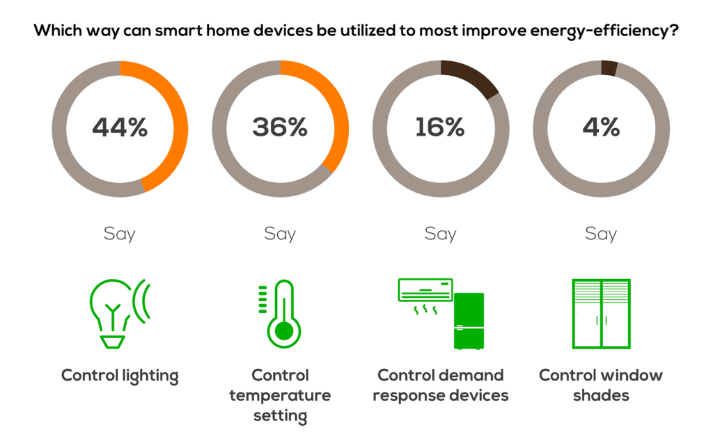 How smart home devices can help.