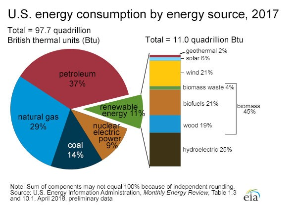 Consumption of green energy and other sources.