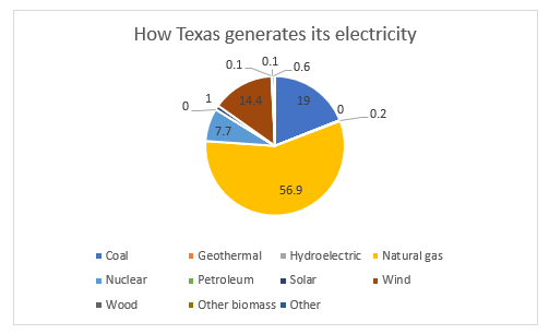 Texas gets most of electricity from natural gas.