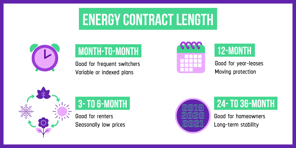 energy contract length options