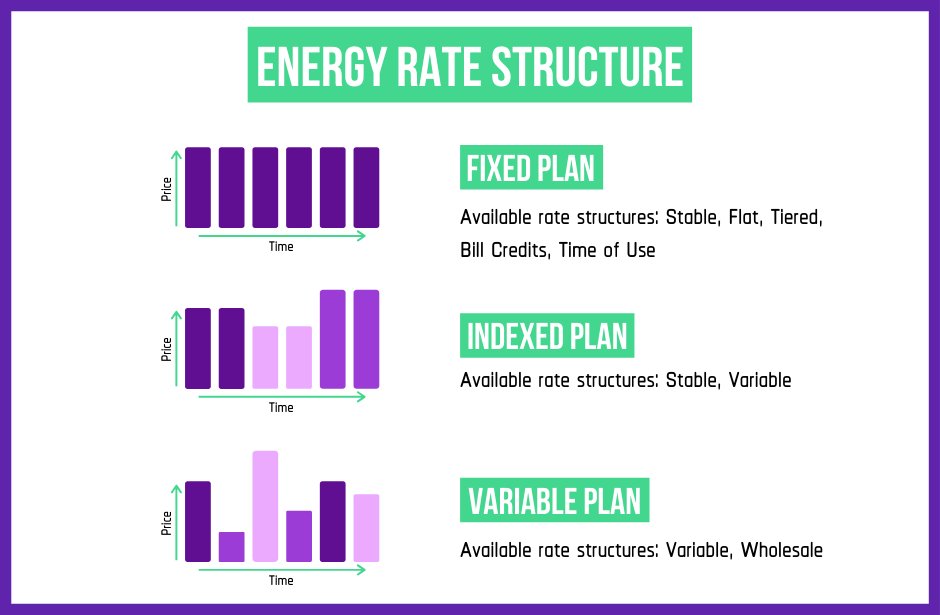 types of energy plan rates