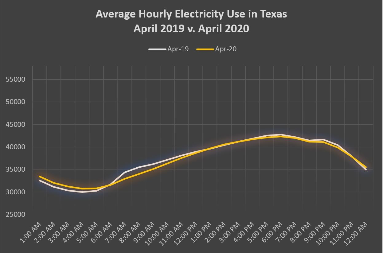 Texas electricity will continue to fluctuate.