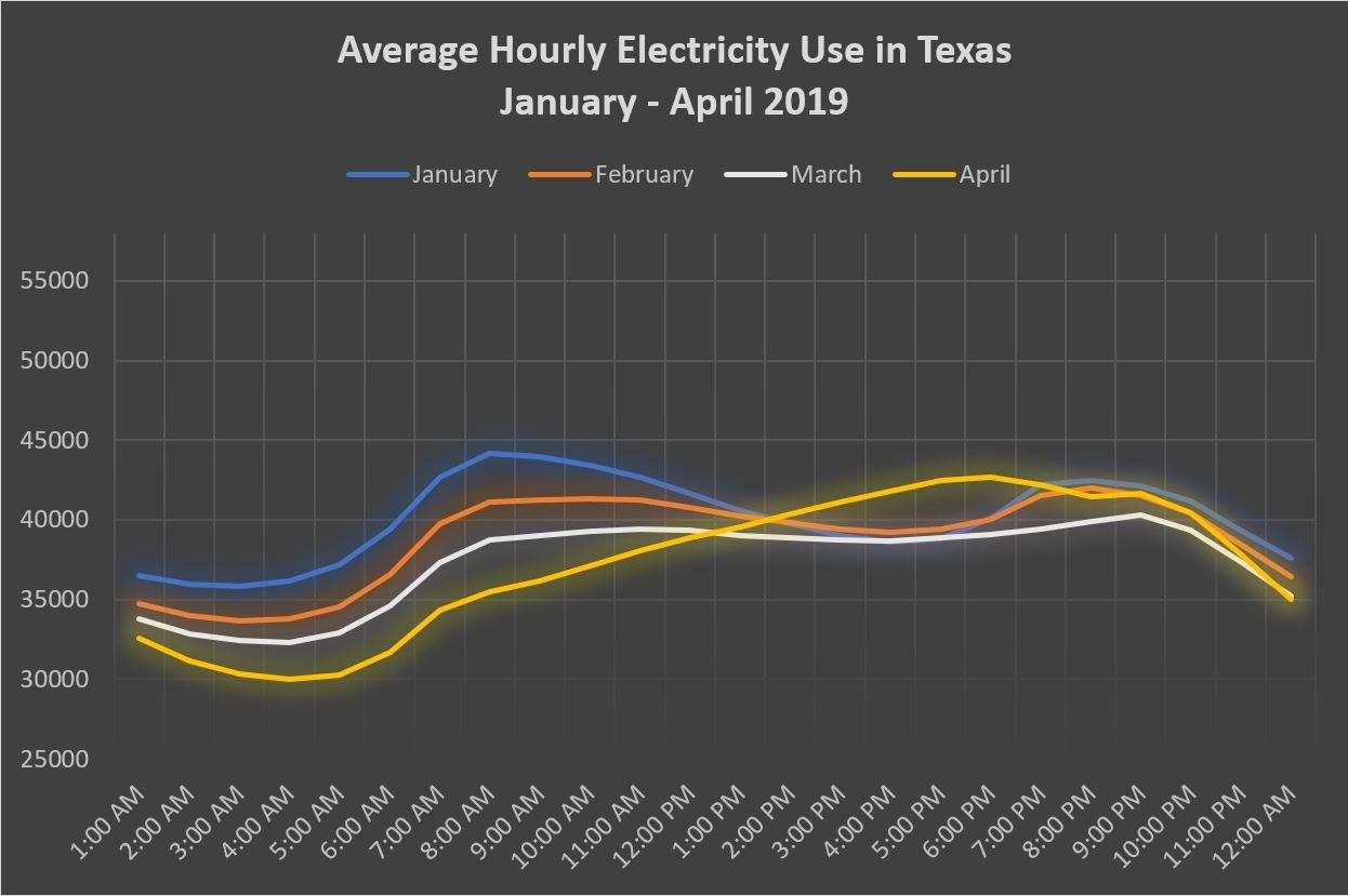Texas electricity will change due to COVID-19.