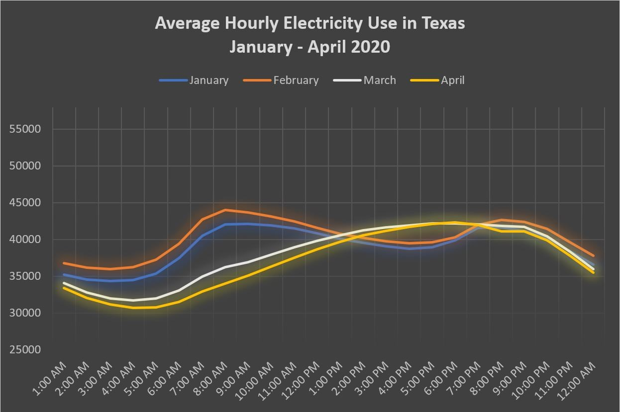 Texas electricity consumption will change.
