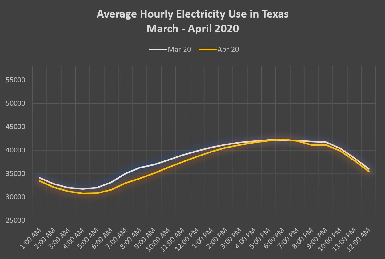 Texas electricity is impacted by COVID-19.
