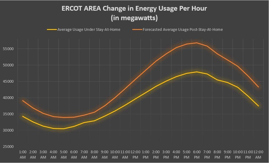 The Texas stay at home order impacts energy usage.