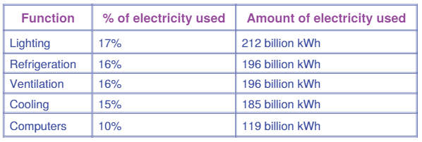 This is how business energy is used.