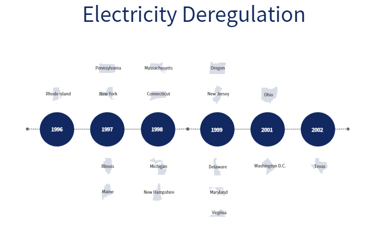 When states adopted energy deregulation.