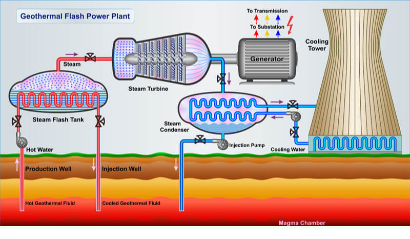 Geothermal energy uses steam and hot water beneath the earth's surface.